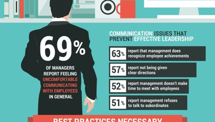 Clear communication infographic